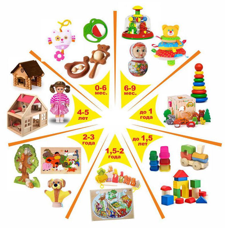 Как выбирать игрушки для детей: инфографика